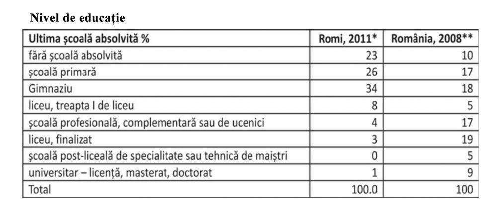 Tabel ce reflectă Nivelul de educație al romilor, conform raportului Situația romilor în România, 2011, p. 30