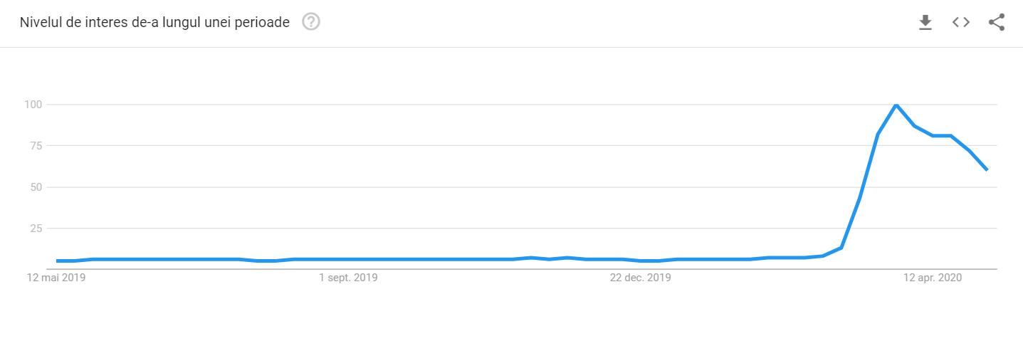 Notă: Nivelul de interes pentru aplicația Zoom ultimul an în întreaga lume